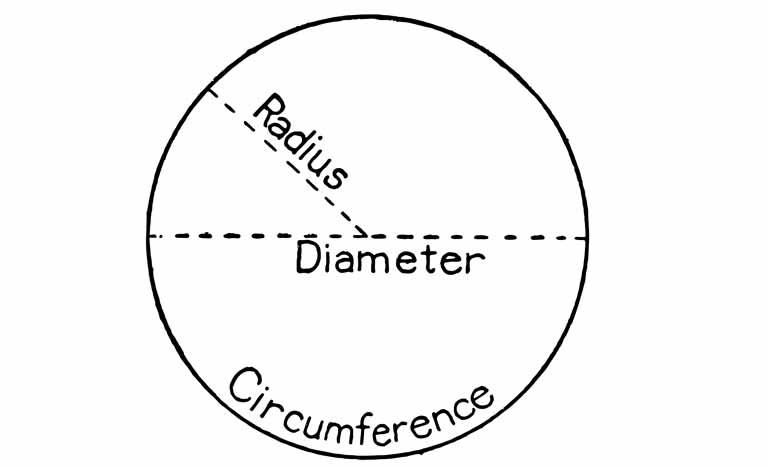 半径、直径、円周